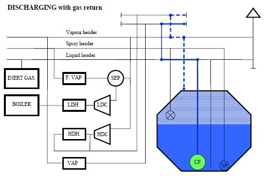 LNG discharging with gas return