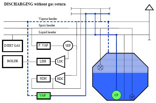 LNG discharging without gas return