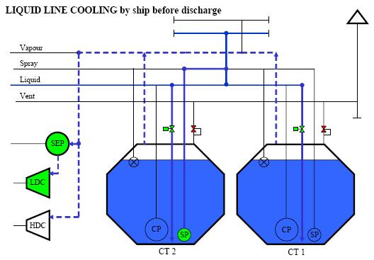Liquid line cooling by LNG ship before discharging cargo