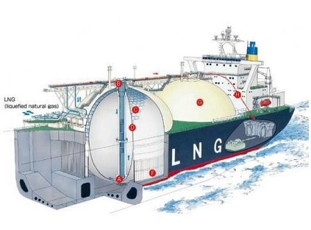 Ignited leak from LNG tanks - Emergency response for LNG carriers
