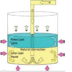 Liquefied Natural Gas Density 64