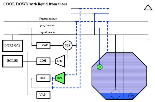 Lng tank cooled down with liquid from shore